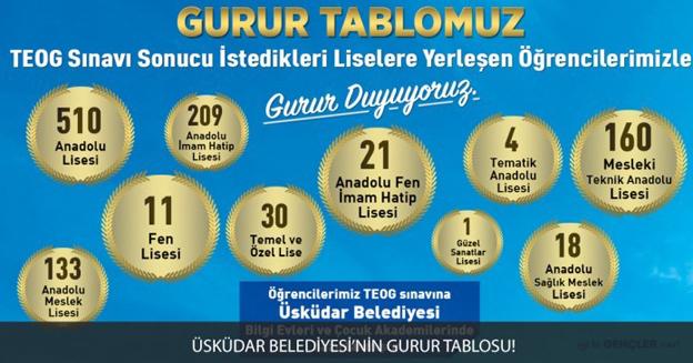 ÜSKÜDAR BELEDİYESİ'NİN EĞİTİM HİZMETLERİNDE GURUR TABLOSU!