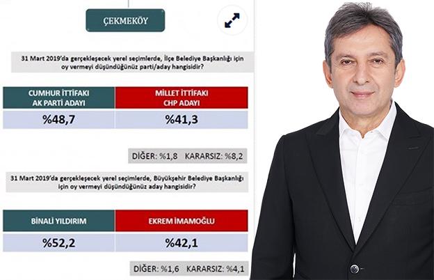 SİPAHİ'DEN ORC ANKET FİRMASINA SERT TEPKİ..